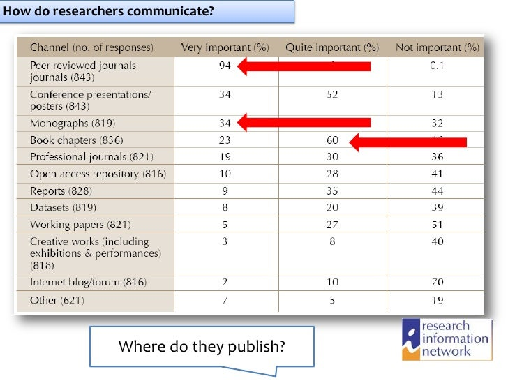 How do researchers communicate?                Where do they publish?