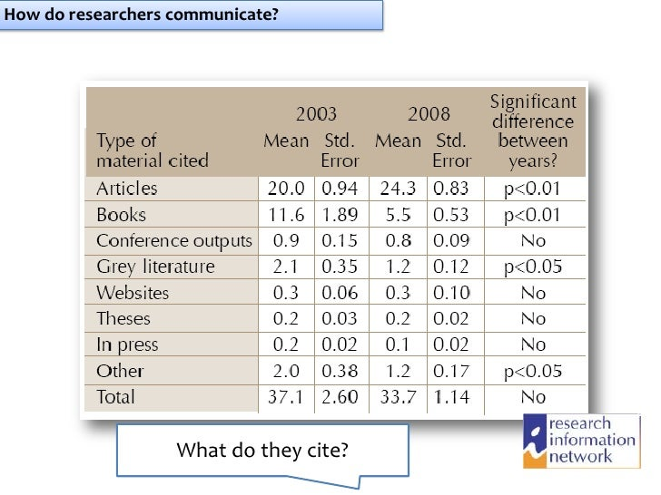 How do researchers communicate?                   What do they cite?