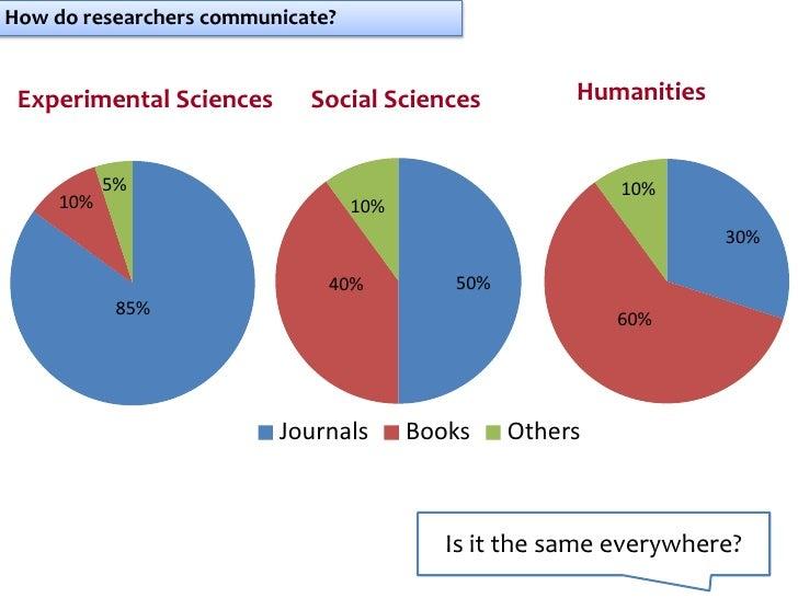 How do researchers communicate? Experimental Sciences      Social Sciences           Humanities           5%              ...