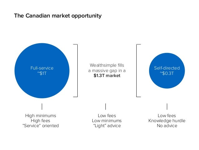 The Canadian market opportunity Wealthsimple fills a massive gap in a $1.3T market Full-service ~$1T Self-directed ~$0.3T ...