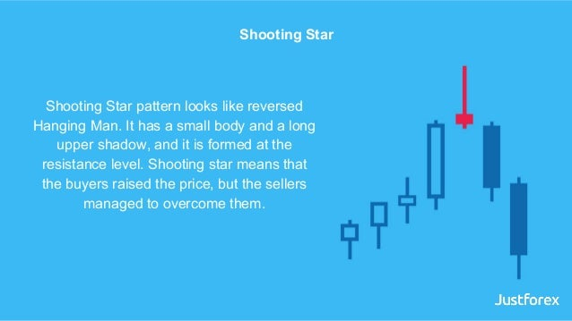 Shooting Star pattern looks like reversed Hanging Man. It has a small body and a long upper shadow, and it is formed at th...