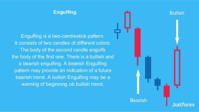 Engulfing is a two-candlestick pattern. It consists of two candles of different colors. The body of the second candle engu...