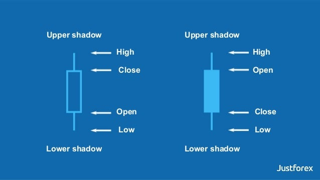 Lower shadow High Open Close Low Upper shadow Lower shadow Upper shadow High Open Close Low