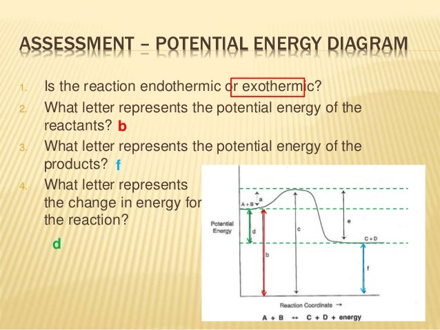how to draw a potential energy diagram