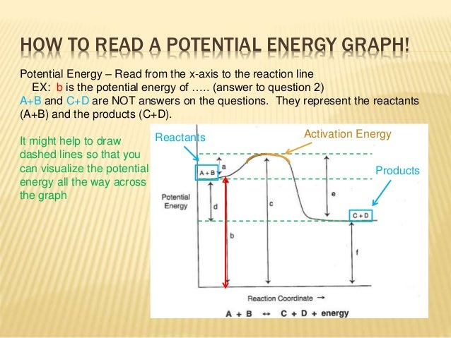 How To Read Rxn Energy Diagram Auto Wiring Diagram Today
