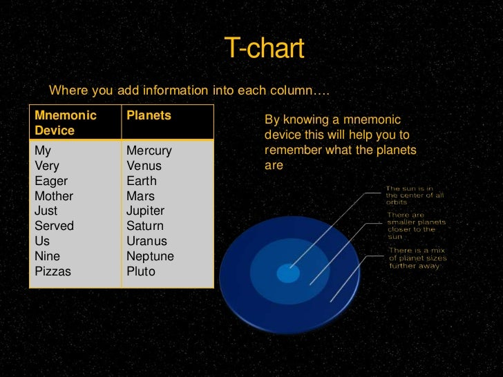 Mnemonic for Planets Chart - Pics about space
