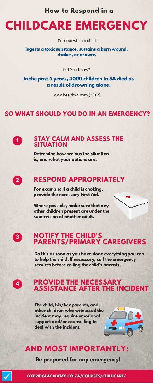 In the past 5 years, 3000 children in SA died as a result of drowning alone. How to Respond in a CHILDCARE EMERGENCY 1 RES...