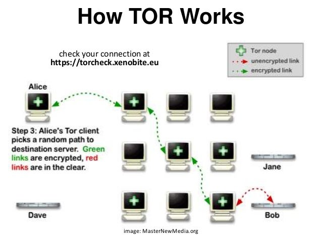 How TOR Works image: MasterNewMedia.org check your connection at https://torcheck.xenobite.eu