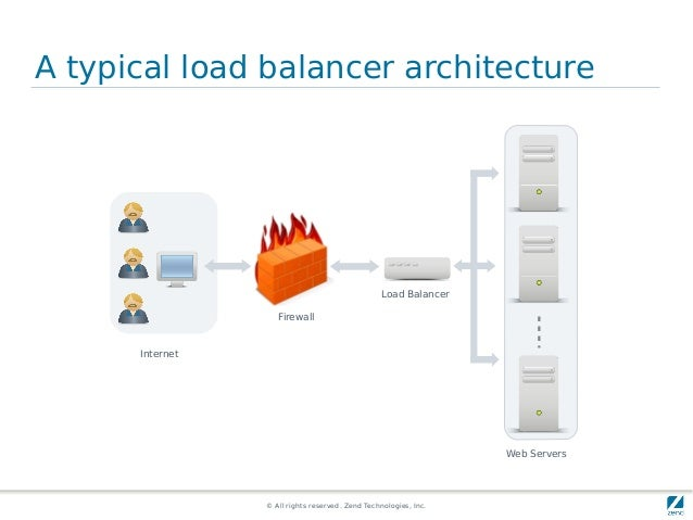 © All rights reserved. Zend Technologies, Inc. A typical load balancer architecture Load Balancer Web Servers Internet Fir...