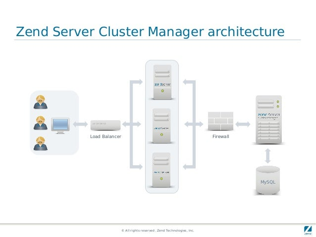 © All rights reserved. Zend Technologies, Inc. Zend Server Cluster Manager architecture Load Balancer MySQL Firewall