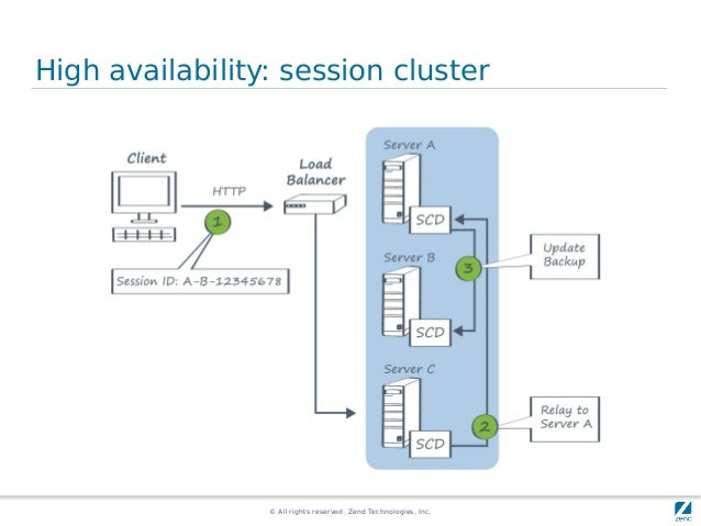 © All rights reserved. Zend Technologies, Inc. High availability: session cluster