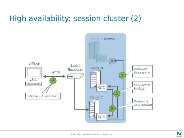 © All rights reserved. Zend Technologies, Inc. High availability: session cluster (2)