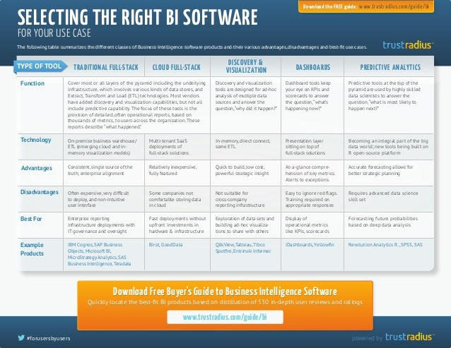 TM  TM  SELECTING THE RIGHT BI SOFTWARE Download the FREE guide: www.trustradius.com/guide/bi  FOR YOUR USE CASE  The foll...