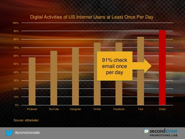 Digital Activities of US Internet Users at Least Once Per Day 100% 90% 80% 70% 60%  91% check email once per day  50% 40% ...