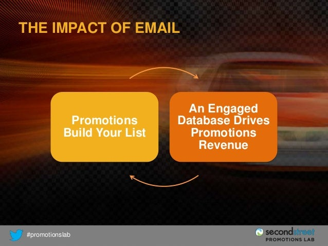 THE IMPACT OF EMAIL  Promotions Build Your List  #promotionslab  An Engaged Database Drives Promotions Revenue