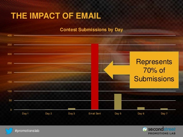 THE IMPACT OF EMAIL Contest Submissions by Day 400  350  300  Represents 70% of Submissions  250  200  150  100  50  0 Day...