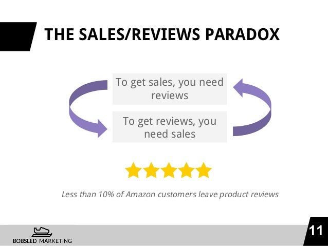 THE SALES/REVIEWS PARADOX To get sales, you need reviews To get reviews, you need sales 11 Less than 10% of Amazon custome...