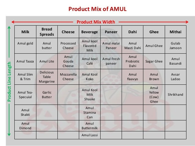 product mix of amul 25% of the respondents rated that amul milk & milk products are excellent 48% of the respondents rated as good, 22% of the respondents rated as average quality 05% of the respondents rated that amul milk & milk products are poor.