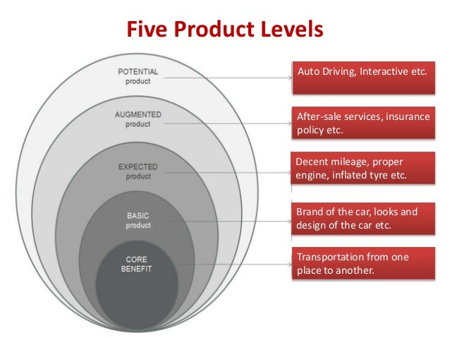 product levels customer value hierarchy example