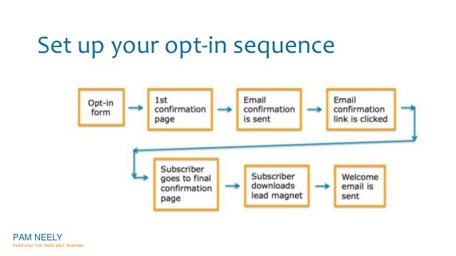 Set up your opt-in sequence  PAM NEELY  build your list, build your business