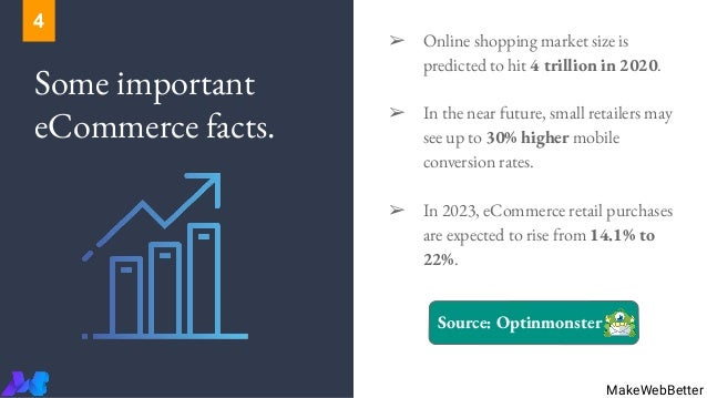 Some important eCommerce facts. ➢ Online shopping market size is predicted to hit 4 trillion in 2020. ➢ In the near future...