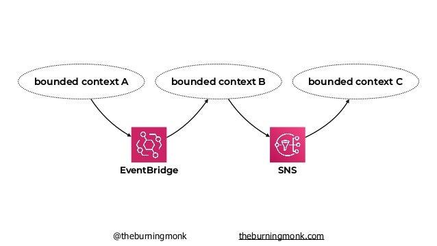 @theburningmonk theburningmonk.com https://lumigo.io/blog/5-reasons-why-you-should-use-eventbridge-instead-of-sns