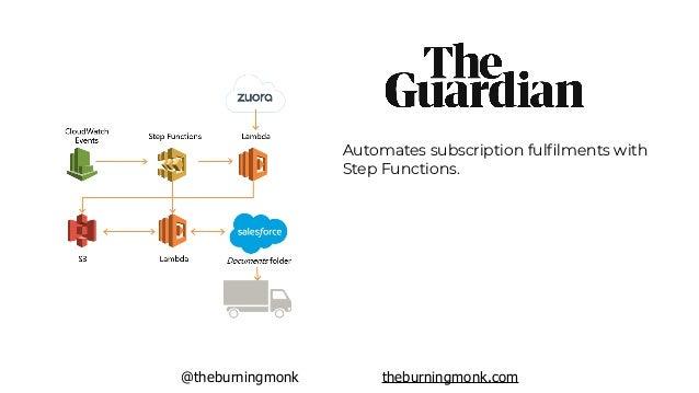 @theburningmonk theburningmonk.com Automates subscription billing system with Step Functions.