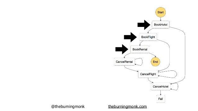 @theburningmonk theburningmonk.com Success path!