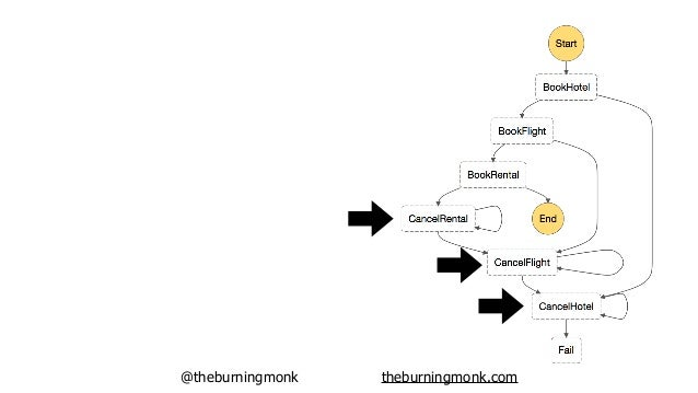 @theburningmonk theburningmonk.com Failure paths…