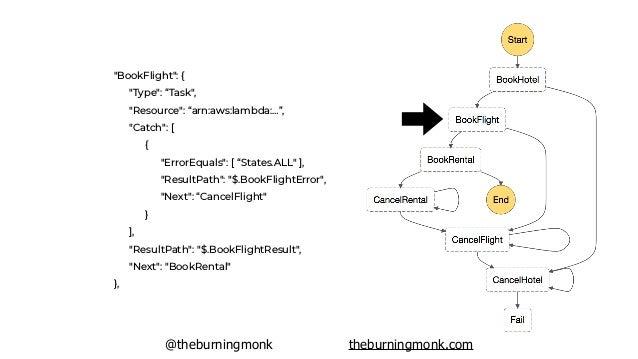 """@theburningmonk theburningmonk.com """"BookFlight"""": { """"Type"""": """"Task"""", """"Resource"""": """"arn:aws:lambda:…"""", """"Catch"""": [ { """"ErrorEqua..."""