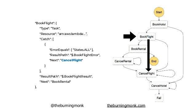 "@theburningmonk theburningmonk.com ""CancelFlight"": { ""Type"": ""Task"", ""Resource"": ""arn:aws:lambda:…"", ""Catch"": [ { ""ErrorEq..."