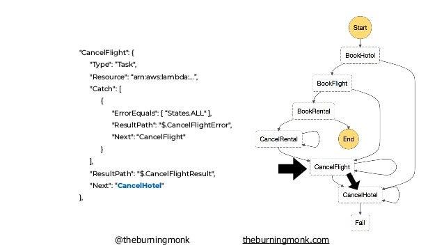 @theburningmonk theburningmonk.com https://github.com/theburningmonk/lambda-saga-pattern