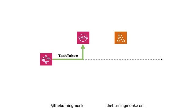 @theburningmonk theburningmonk.com TaskToken ?