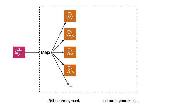 @theburningmonk theburningmonk.com Map … { … } { … } { … } { … } { … } [{ … }, { … } … ]