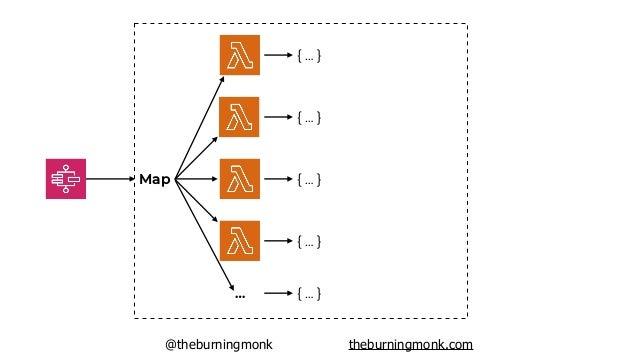 @theburningmonk theburningmonk.com Map … { … } { … } { … } { … } { … } [{ … }, { … } … ] Reduce