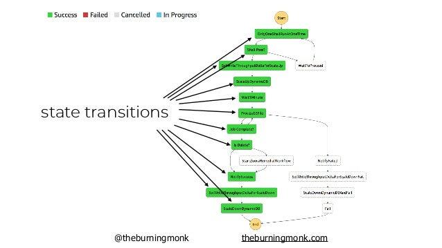 @theburningmonk theburningmonk.com state transitions