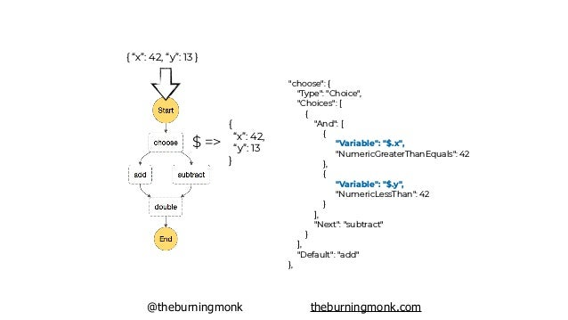 "@theburningmonk theburningmonk.com { ""x"": 42, ""y"": 13 } $ => { ""x"": 42, ""y"": 13 } ""subtract"": { ""Type"": ""Task"", ""Resource""..."