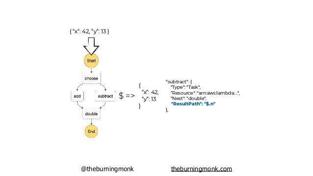 """@theburningmonk theburningmonk.com { """"x"""": 42, """"y"""": 13 } $ => { """"x"""": 42, """"y"""": 13 } module.exports.handler = async (input, c..."""