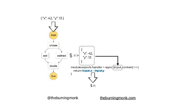 """@theburningmonk theburningmonk.com { """"x"""": 42, """"y"""": 13 } $ => { """"x"""": 42, """"y"""": 13, """"n"""": 29 }"""