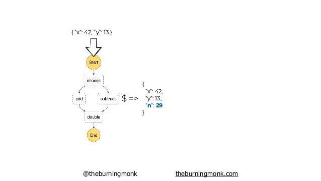 "@theburningmonk theburningmonk.com { ""x"": 42, ""y"": 13 } $ => { ""x"": 42, ""y"": 13, ""n"": 29 } ""double"": { ""Type"": ""Task"", ""Re..."