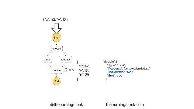 """@theburningmonk theburningmonk.com { """"x"""": 42, """"y"""": 13 } $ => { """"x"""": 42, """"y"""": 13, """"n"""": 29 } module.exports.handler = async ..."""