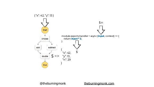 "@theburningmonk theburningmonk.com { ""x"": 42, ""y"": 13 } $ => 58 ""double"": { ""Type"": ""Task"", ""Resource"": ""arn:aws:lambda:....."
