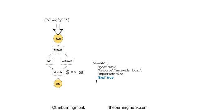 """@theburningmonk theburningmonk.com { """"x"""": 42, """"y"""": 13 } { """"output"""": 58 }"""