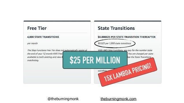 @theburningmonk theburningmonk.com another moving part to manage