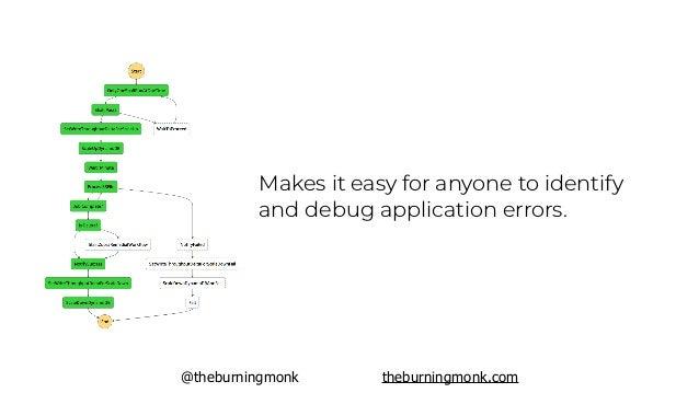 @theburningmonk theburningmonk.com Pros Cons visual $$$ error handling