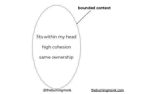 @theburningmonk theburningmonk.com bounded context the workflow doesn't exist as a standalone concept, but as the sum of a ...