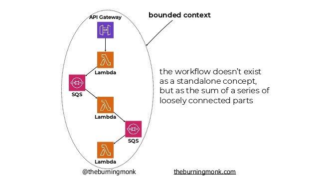 @theburningmonk theburningmonk.com bounded context A bounded context B bounded context C EventBridge SNS