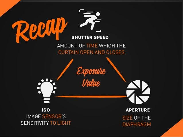 Recap ISO Aperture Shutter Speed IMAGE SENSOR'S SENSITIVITY TO LIGHT SIZE OF THE DIAPHRAGM AMOUNT OF TIME WHICH THE CURTAI...