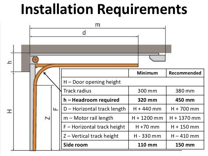 58 minimum recommended h u2013 door opening height track