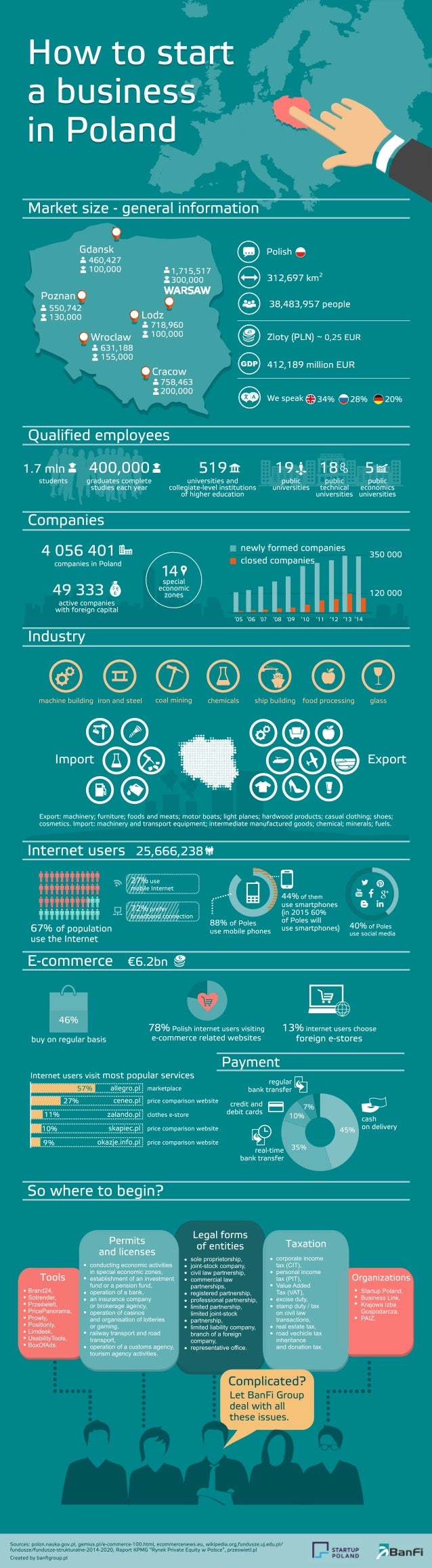 a business  in Poland       Market size - general information  0 Gdansk Polish 5: 460,427 m G 3. 100,000 : .1,715,51 7 2 3...